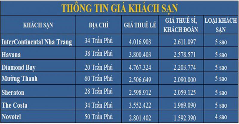 Bảng thống kê giá phòng khách sạn cho thuê tại Nha Trang