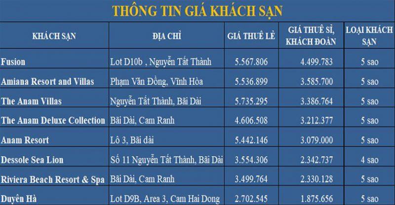 Bảng thống kê giá cho thuê khách sạn tại Bãi Dài - Cam Ranh