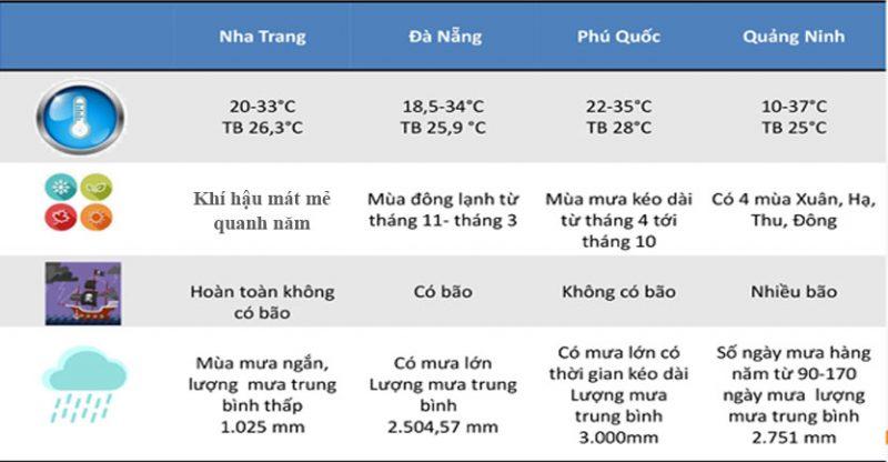 So sánh khí hậu 4 thành phố du lịch lớn tại Việt Nam